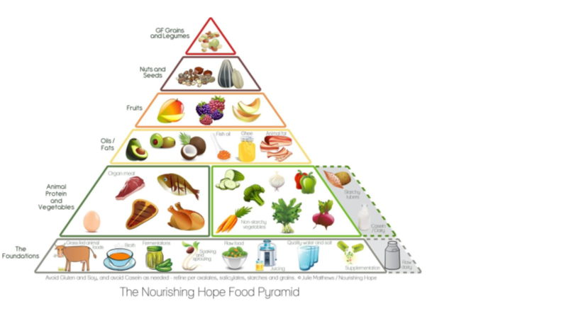 Healthy Diet Pyramid's Peak